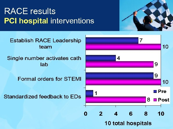 RACE results PCI hospital interventions 10 total hospitals