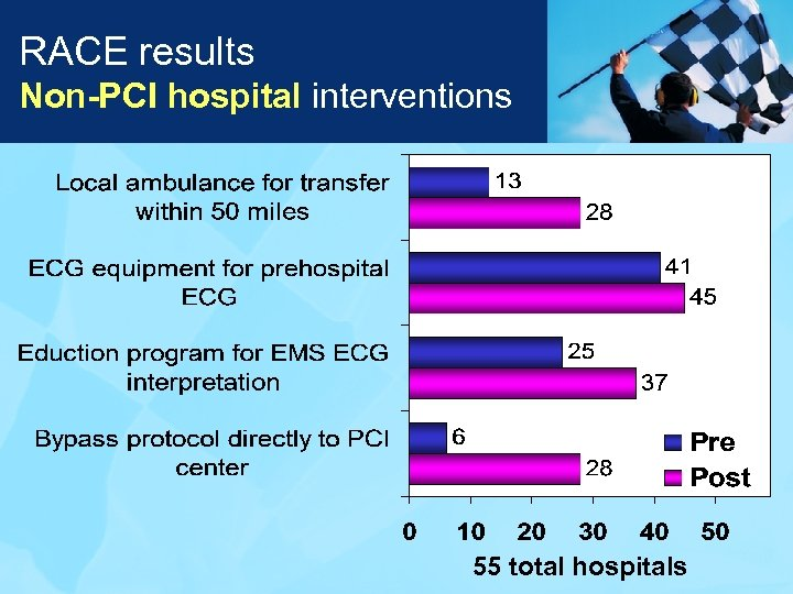 RACE results Non-PCI hospital interventions 55 total hospitals
