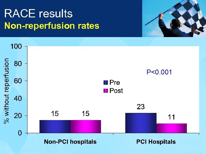 RACE results % without reperfusion Non-reperfusion rates P<0. 001