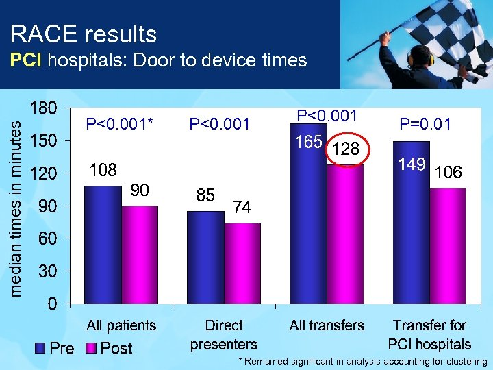 RACE results median times in minutes PCI hospitals: Door to device times P<0. 001*