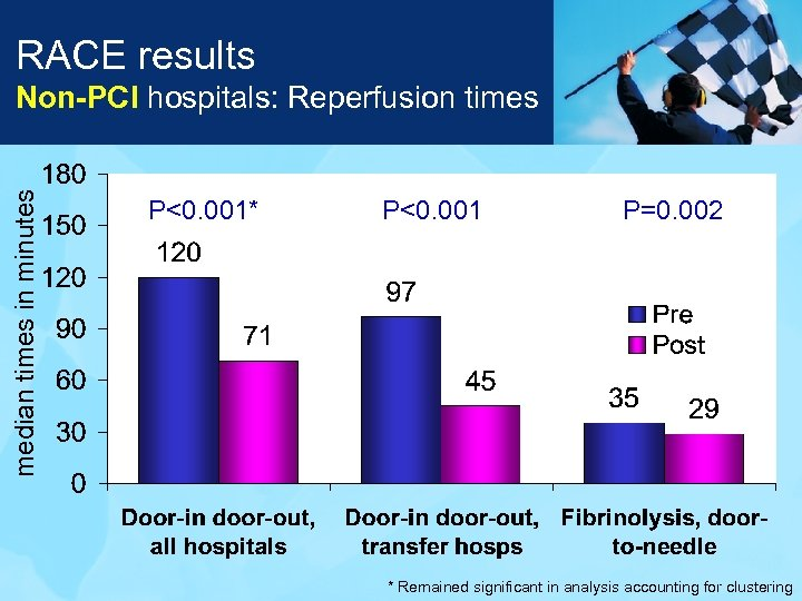 RACE results median times in minutes Non-PCI hospitals: Reperfusion times P<0. 001* P<0. 001