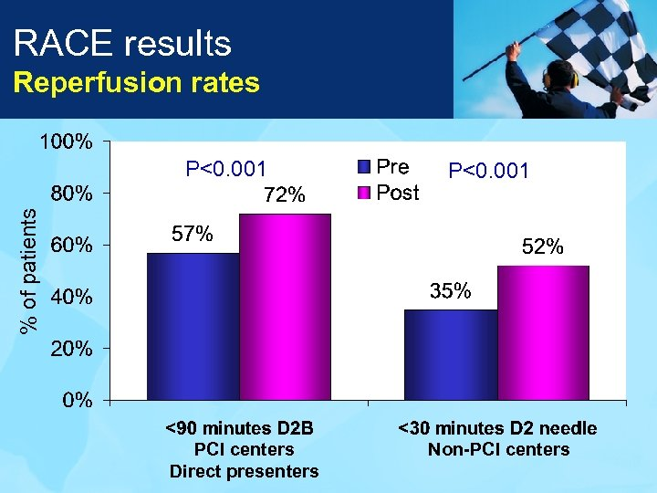 RACE results Reperfusion rates P<0. 001 % of patients P<0. 001 PCI centers Direct