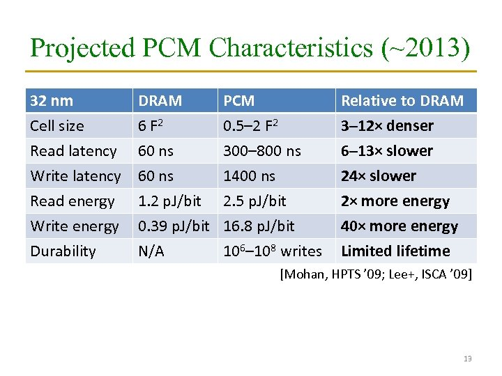 Projected PCM Characteristics (~2013) 32 nm Cell size Read latency Write latency Read energy