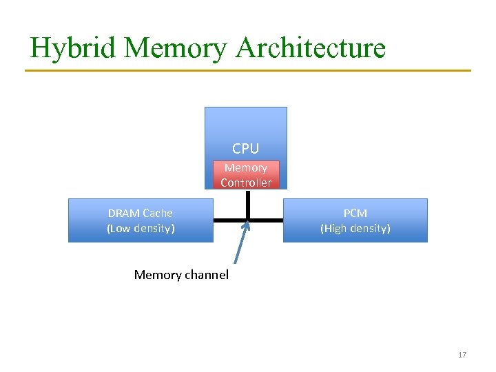 Hybrid Memory Architecture CPU Memory Controller DRAM Cache (Low density) PCM (High density) Memory