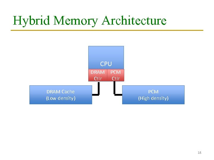 Hybrid Memory Architecture CPU DRAM Ctlr DRAM Cache (Low density) PCM Ctlr PCM (High