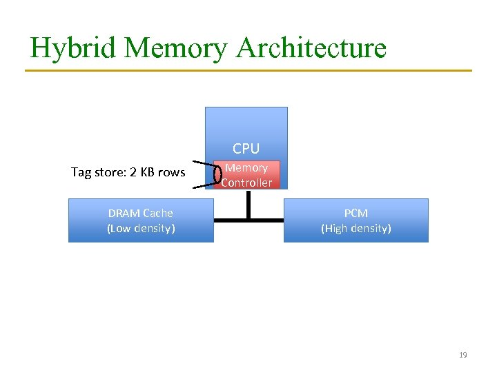 Hybrid Memory Architecture CPU Tag store: 2 KB rows DRAM Cache (Low density) Memory