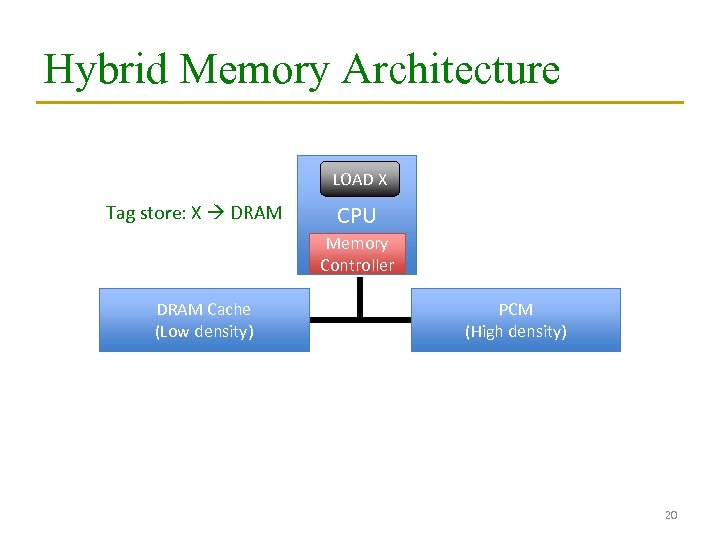 Hybrid Memory Architecture LOAD X Tag store: X DRAM CPU Memory Controller DRAM Cache