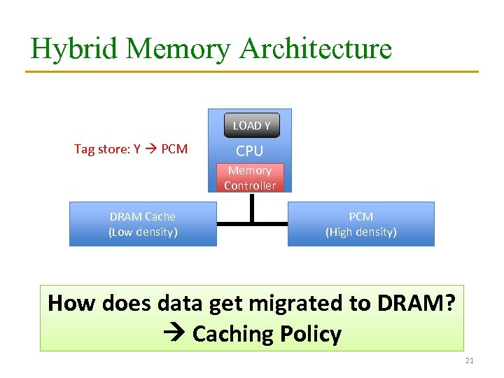 Hybrid Memory Architecture LOAD Y Tag store: Y PCM CPU Memory Controller DRAM Cache