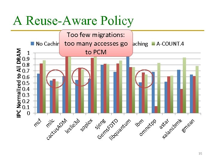 Too few migrations: No Caching (All PCM) accesses go Caching too many Conventional to