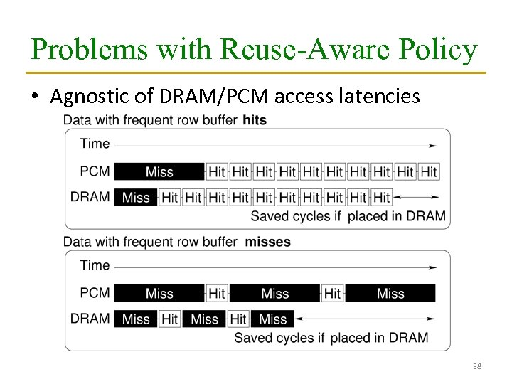 Problems with Reuse-Aware Policy • Agnostic of DRAM/PCM access latencies 38