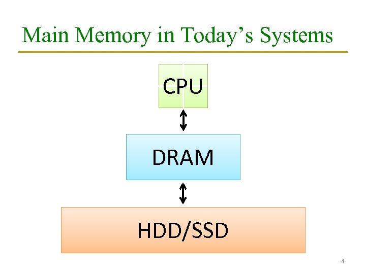 Main Memory in Today's Systems CPU DRAM HDD/SSD 4