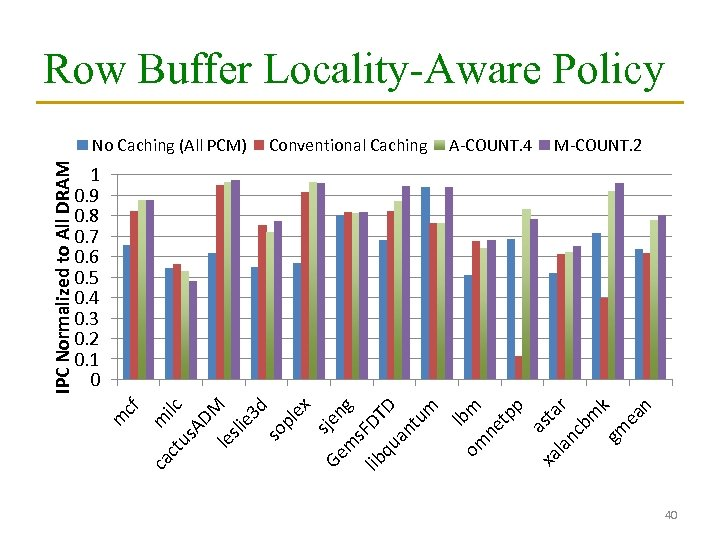 Row Buffer Locality-Aware Policy Conventional Caching A-COUNT. 4 M-COUNT. 2 l om bm ne