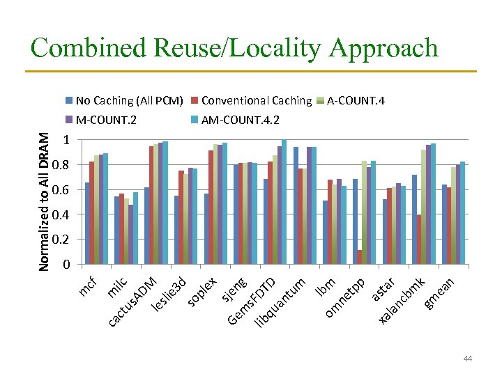 Combined Reuse/Locality Approach Conventional Caching M-COUNT. 2 AM-COUNT. 4. 2 A-COUNT. 4 1 0.