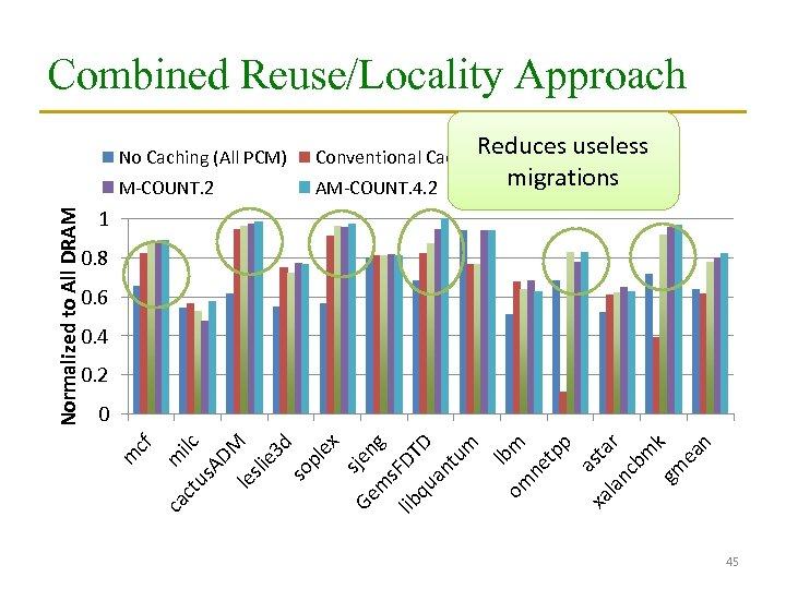 Combined Reuse/Locality Approach Reduces useless A-COUNT. 4 migrations Conventional Caching M-COUNT. 2 AM-COUNT. 4.