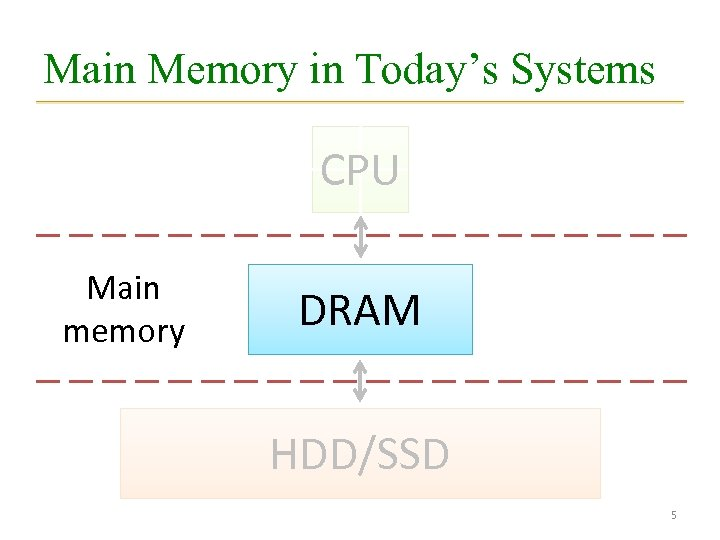 Main Memory in Today's Systems CPU Main memory DRAM HDD/SSD 5