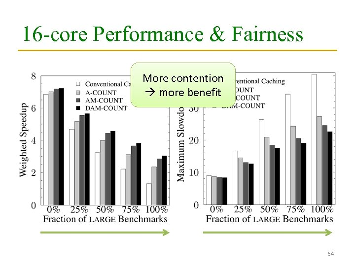 16 -core Performance & Fairness More contention more benefit 54
