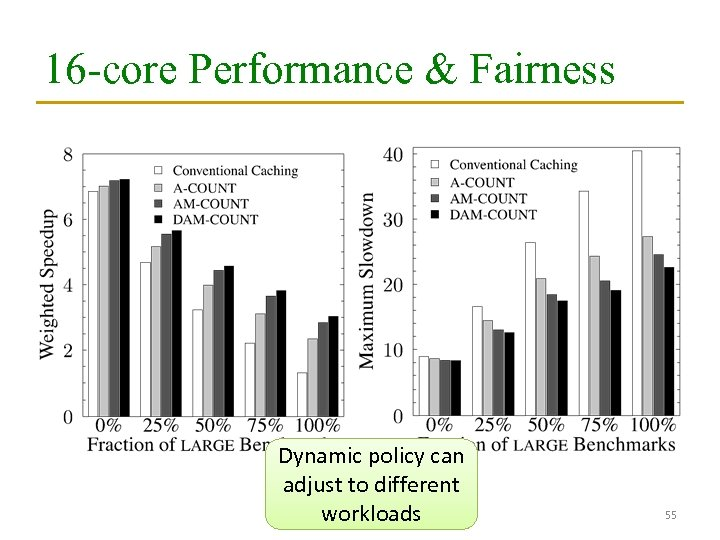 16 -core Performance & Fairness Dynamic policy can adjust to different workloads 55