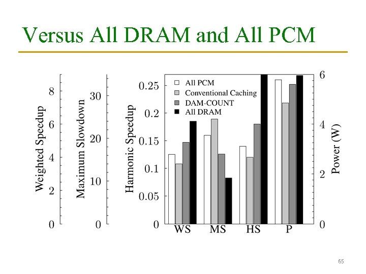Versus All DRAM and All PCM 65