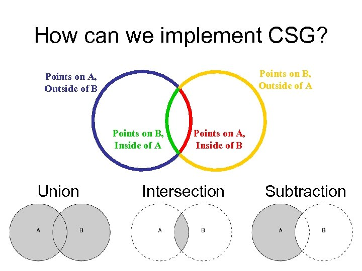 How can we implement CSG? Points on B, Outside of A Points on A,