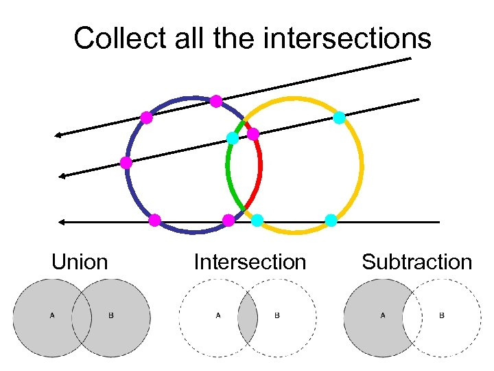 Collect all the intersections Union Intersection Subtraction