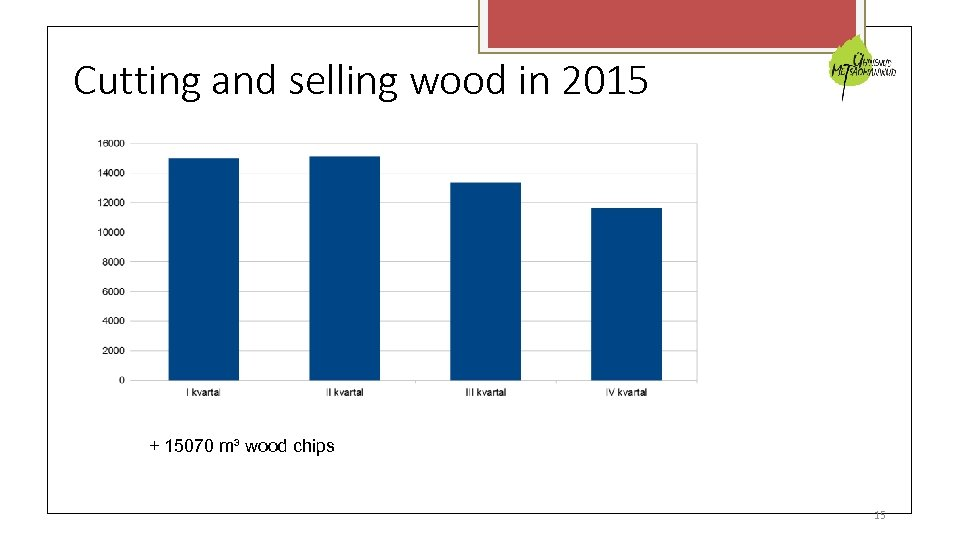 Cutting and selling wood in 2015 + 15070 m³ wood chips 15