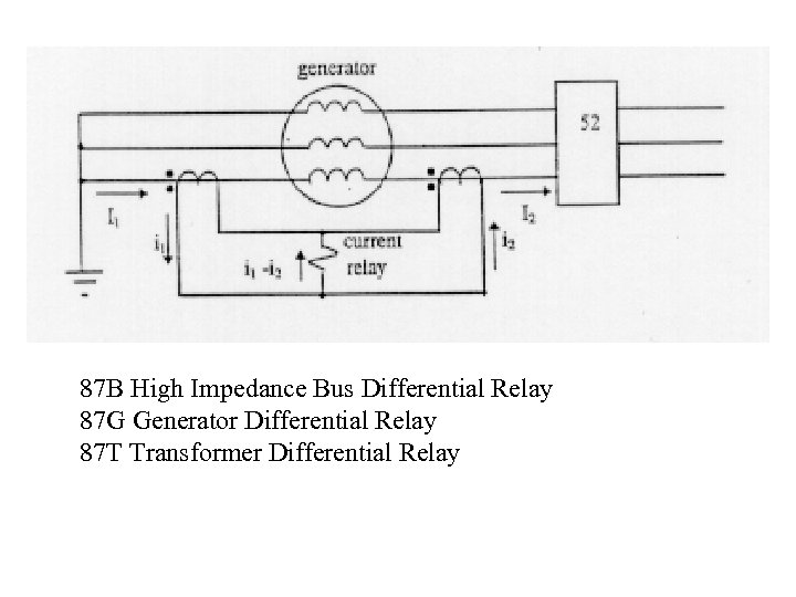 87 B High Impedance Bus Differential Relay 87 G Generator Differential Relay 87 T