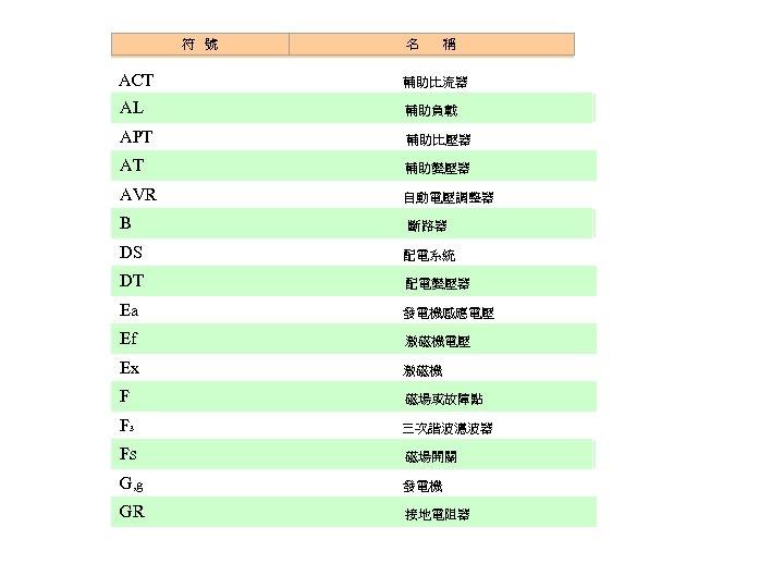 符 號 名 稱 ACT 輔助比流器 AL 輔助負載 APT 輔助比壓器 AT 輔助變壓器 AVR 自動電壓調整器