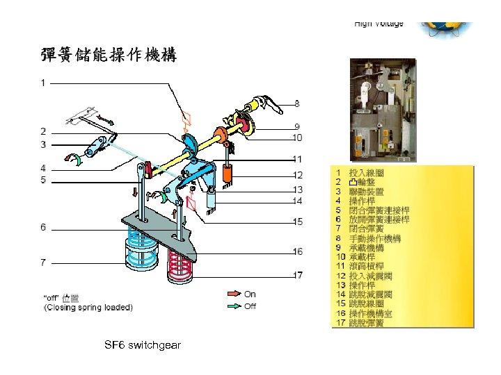 SF 6 switchgear
