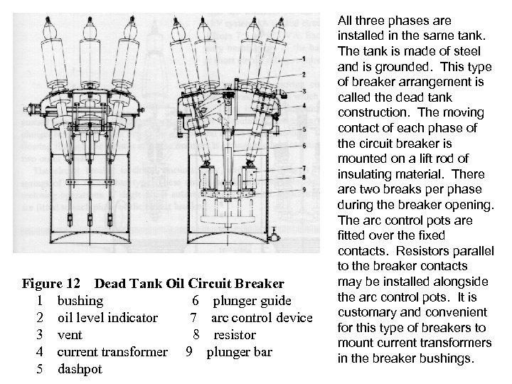 Figure 12 Dead Tank Oil Circuit Breaker 1 bushing 6 plunger guide 2 oil