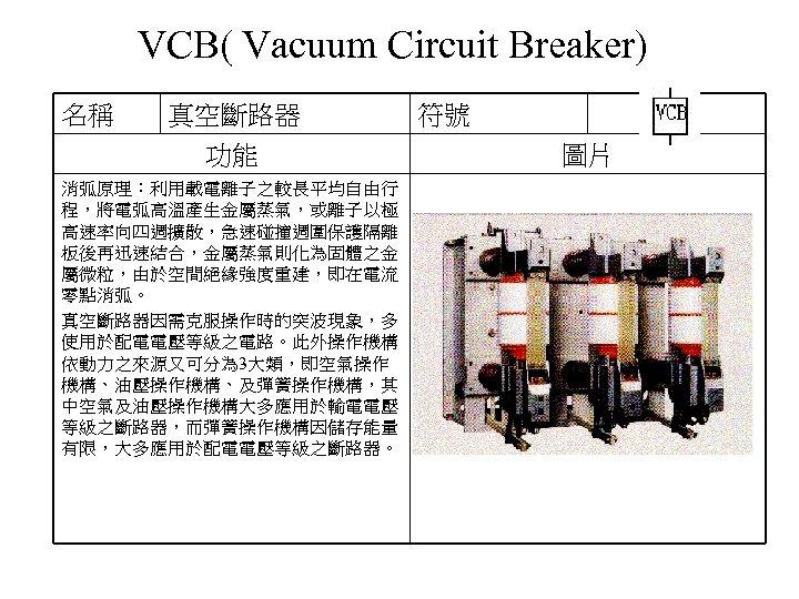 VCB( Vacuum Circuit Breaker) 名稱 真空斷路器 功能 消弧原理:利用載電離子之較長平均自由行 程,將電弧高溫產生金屬蒸氣,或離子以極 高速率向四週擴散,急速碰撞週圍保護隔離 板後再迅速結合,金屬蒸氣則化為固體之金 屬微粒,由於空間絕緣強度重建,即在電流 零點消弧。 真空斷路器因需克服操作時的突波現象,多