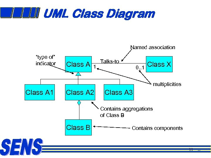 "UML Class Diagram Named association ""type of"" indicator Class A 1 Talks-to 0. ."