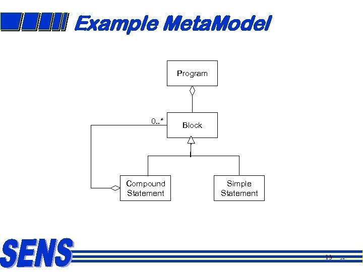 Example Meta. Model Program 0. . * Compound Statement Block Simple Statement 13 13