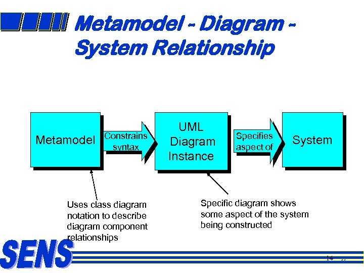 Metamodel - Diagram System Relationship Metamodel Constrains syntax Uses class diagram notation to describe