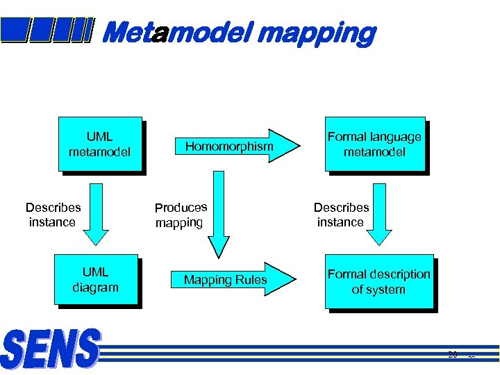 Metamodel mapping UML metamodel Describes instance UML diagram Homomorphism Produces mapping Mapping Rules Formal