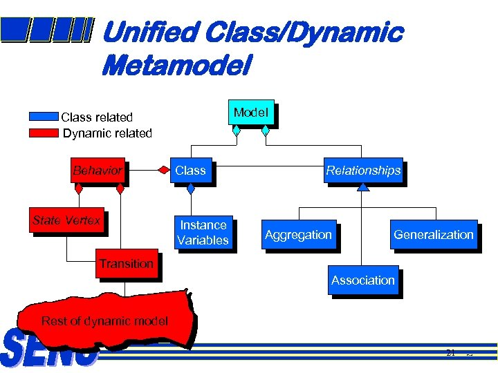 Unified Class/Dynamic Metamodel Model Class related Dynamic related Behavior State Vertex Class Instance Variables