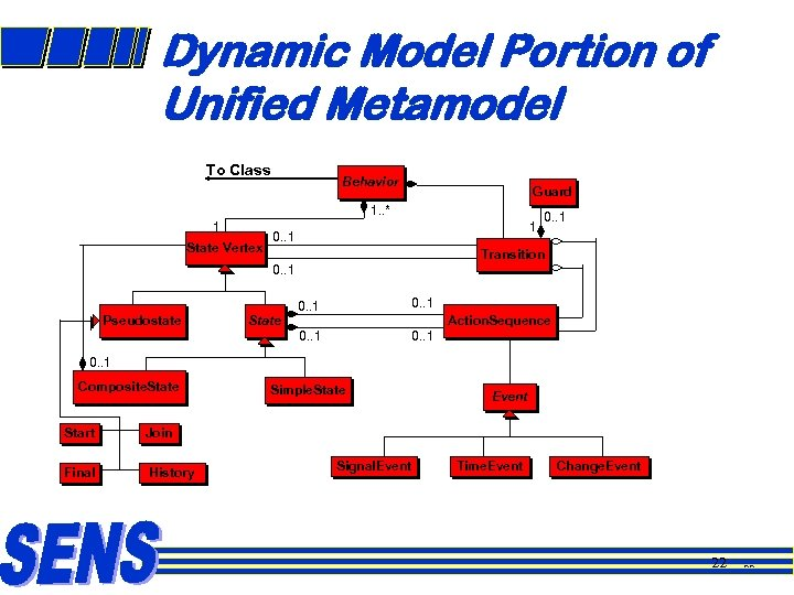 Dynamic Model Portion of Unified Metamodel To Class Behavior Guard 1. . * 1