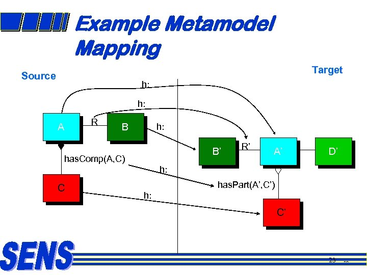 Example Metamodel Mapping Target Source h: h: A R B h: B' has. Comp(A,