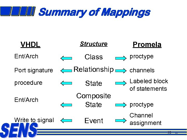 Summary of Mappings VHDL Ent/Arch Port signature procedure Ent/Arch Write to signal Structure Promela
