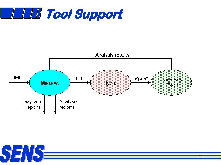 Tool Support Analysis results UML MINERVA Diagram reports HIL Hydra Spec* Analysis Tool* Analysis
