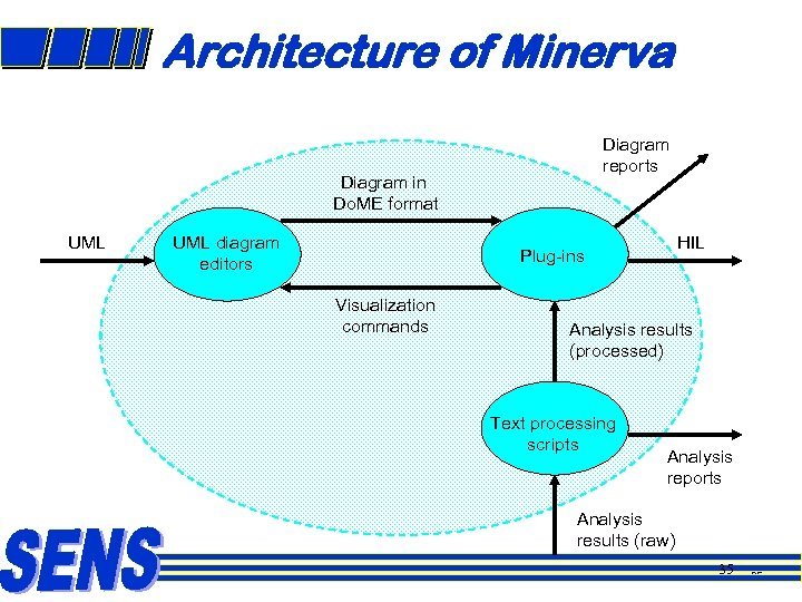 Architecture of Minerva Diagram reports Diagram in Do. ME format UML diagram editors HIL