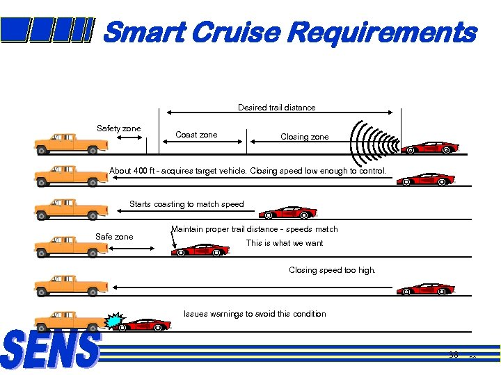 Smart Cruise Requirements Desired trail distance Safety zone Coast zone Closing zone About 400