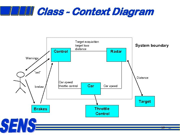 Class - Context Diagram Control Target acquisition target loss distance System boundary Radar Warnings