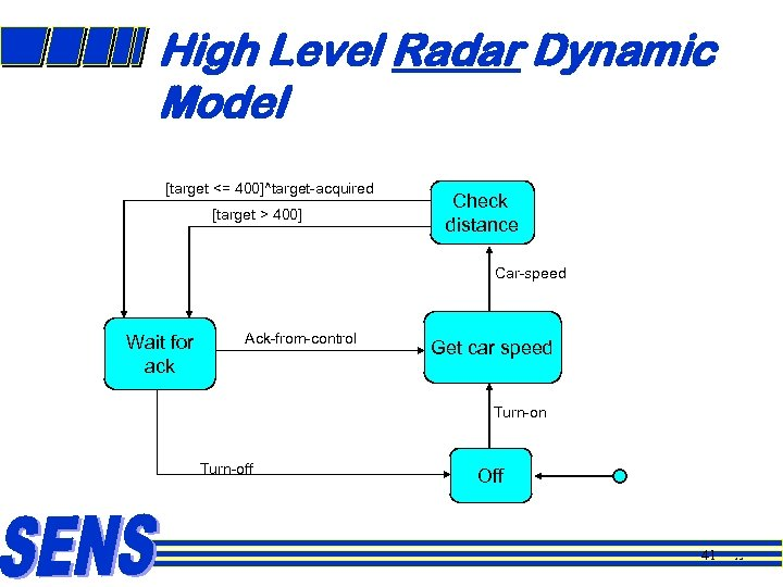 High Level Radar Dynamic Model [target <= 400]^target-acquired [target > 400] Check distance Car-speed