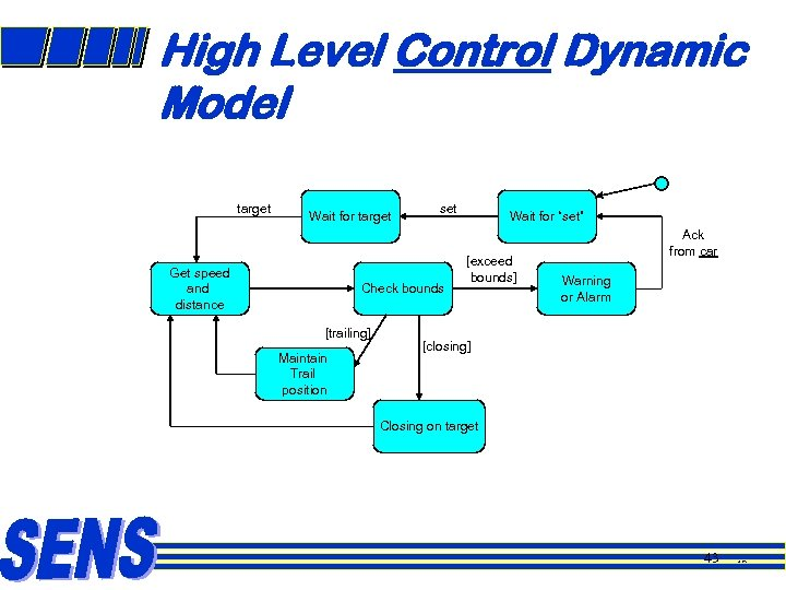 High Level Control Dynamic Model target Wait for target Get speed and distance set