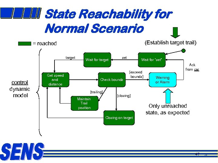 State Reachability for Normal Scenario (Establish target trail) = reached target control dynamic model