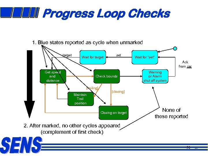 Progress Loop Checks 1. Blue states reported as cycle when unmarked target Wait for