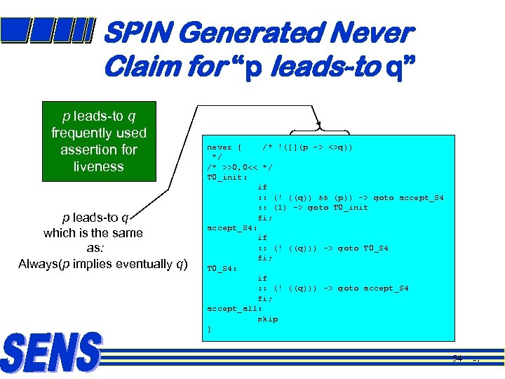 "SPIN Generated Never Claim for ""p leads-to q"" p leads-to q frequently used assertion"