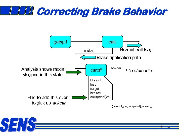 Correcting Brake Behavior getspd calc Normal trail loop brakes Brake application path Analysis shows