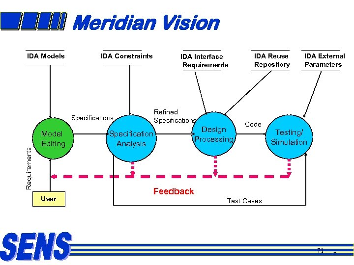 Meridian Vision IDA Models IDA Constraints IDA Interface Requirements Refined Specifications Requirements Specifications Model