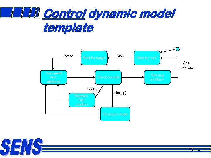 """Control dynamic model template target Wait for target set Wait for """"set"""" Ack from"""